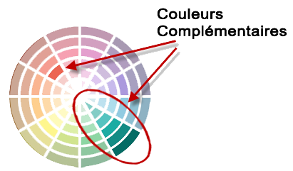 Cr er des harmonies de couleur - Association de couleurs ...