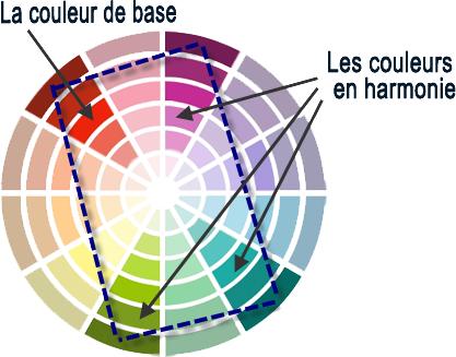 Cr er des harmonies de couleur - Associations de couleurs ...